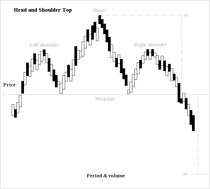 Head and Shoulders Formation