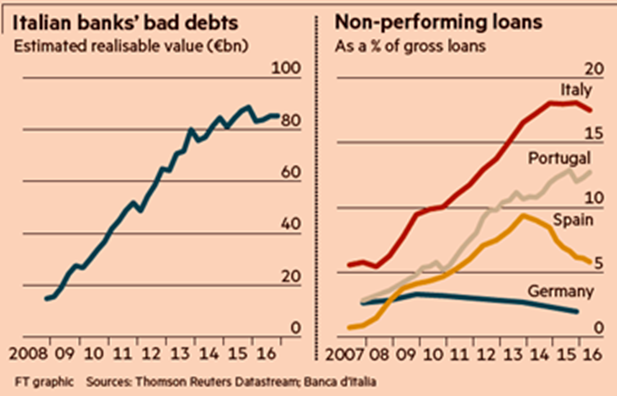 italian bank debts