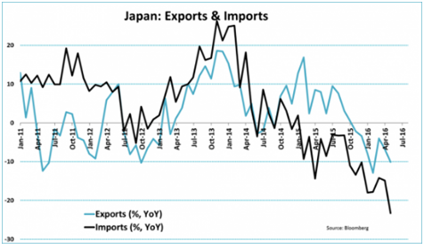 Japan - Exports & Imports June 2011-June 2016