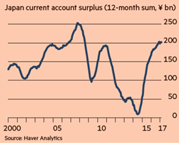 Japan current account surplus