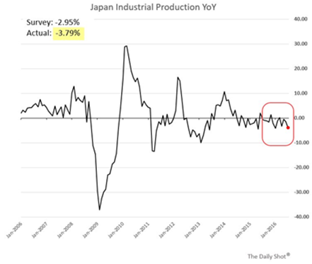 japan industrial production YoY