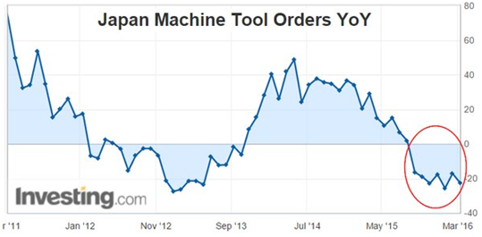 japan machine tool orders YoY