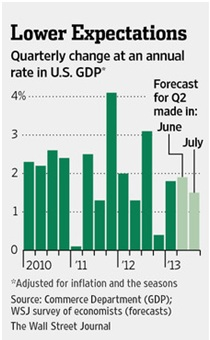 quarterly change in u.s. gdp
