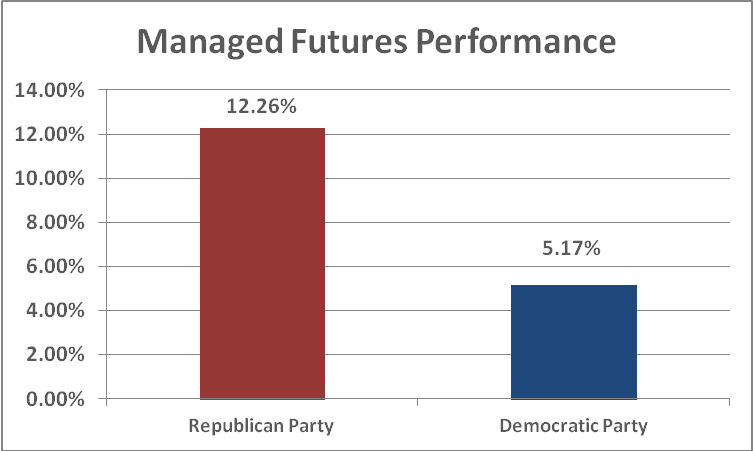 Managed Futures Performance - Republican vs Democrat