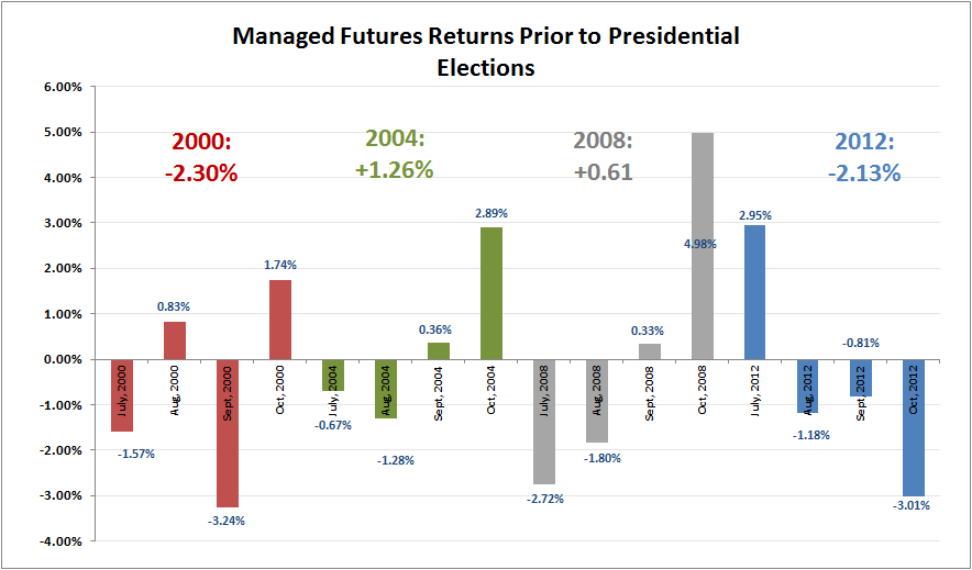 managed futures returns during elections