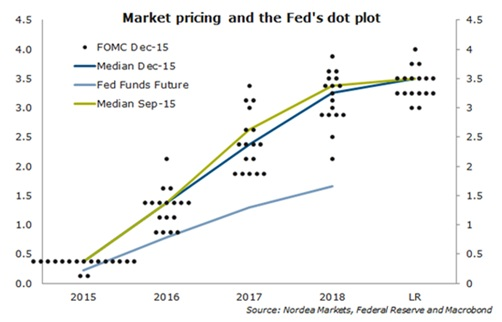 market pricing and fed dot plot