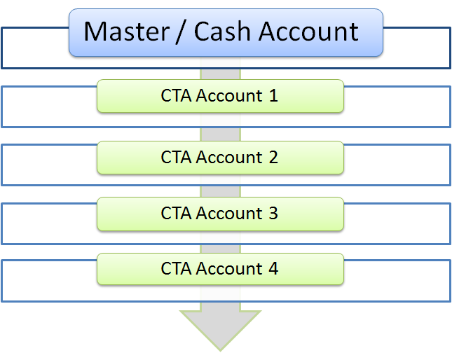 master-subaccount structure