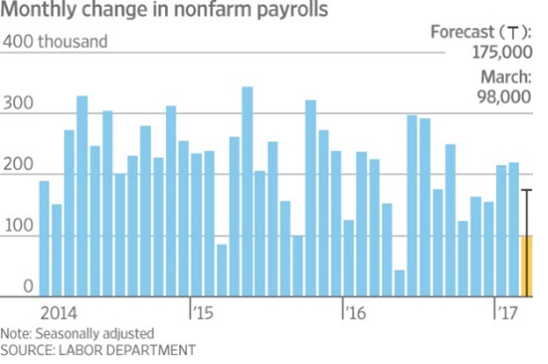 Monthly Change in nonfarm payrolls