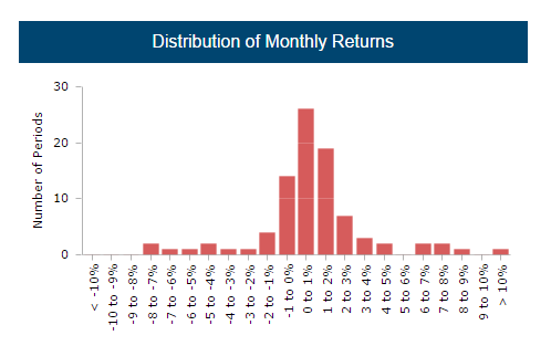 Monthly Return Distribution - CTA Y