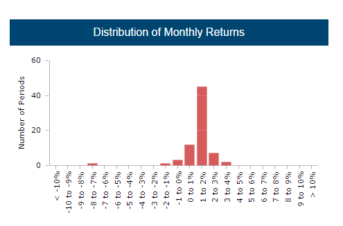 Monthly Return Distribution - CTA Z