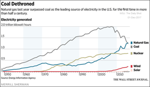 natural gas surpasses coal