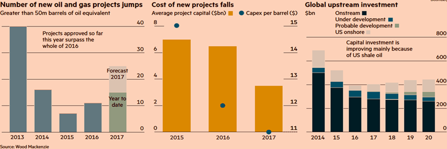 new oil and gas projects