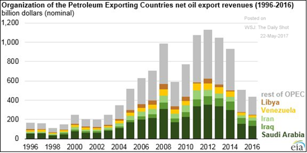 oil export revenues by country