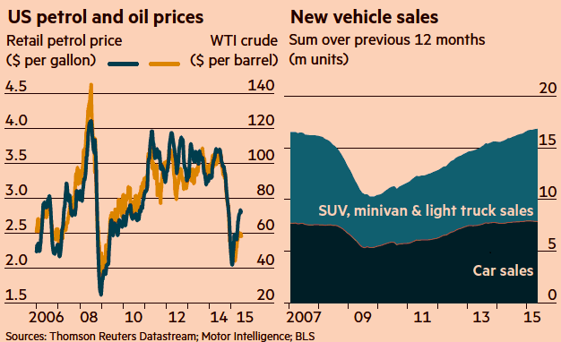 oil price vehicle sales