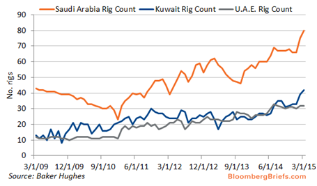 oil rigs in middle east