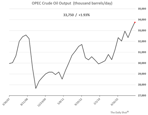 opec crude oil output
