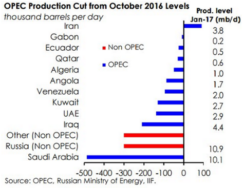 opec production cut