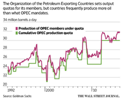opec production quota
