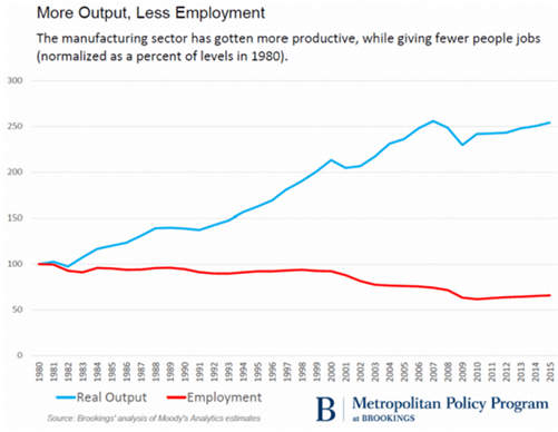 output versus employment
