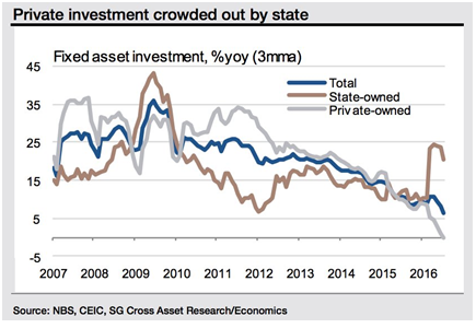Private Investment crowded by state