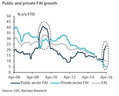 Public and Private FAI Growth