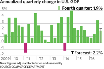 quarterly change in GDP