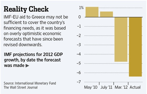 greece gdp growth forecast