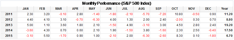 S&P 500 Monthly Performance