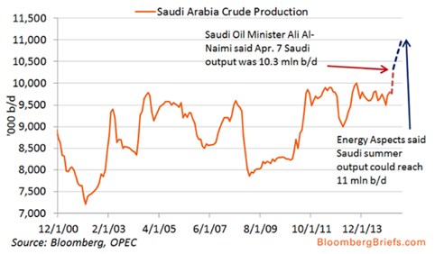 Saudi Arabia Crude Production