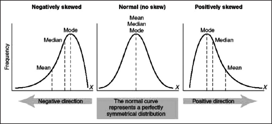 Skewness - Mean, Median, Mode