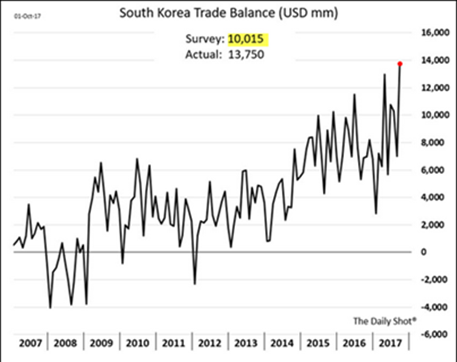 south korea trade balance