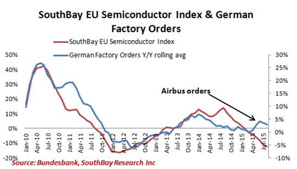 Southbay EU Semiconductor Index