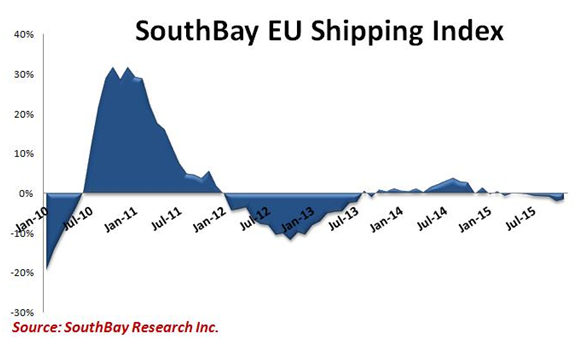 Southbay EU Shipping Index