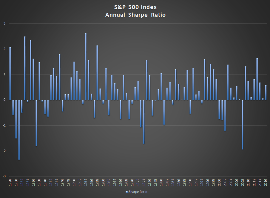 SP 500 index annual sharpe ratio