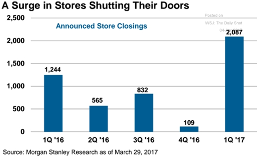 Store Shutting Their Doors