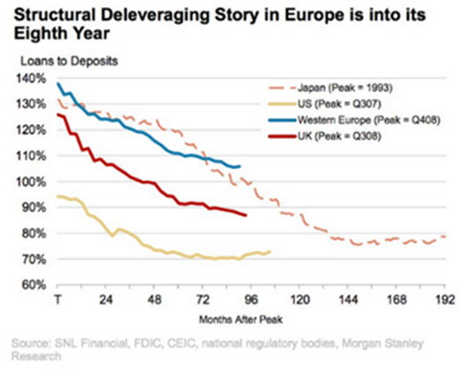 structural deleveraging in europe