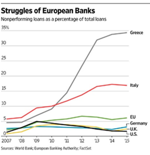 Struggles of European Banks