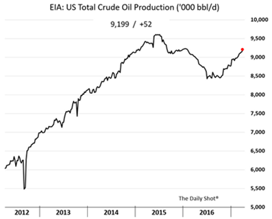 total crude oil production