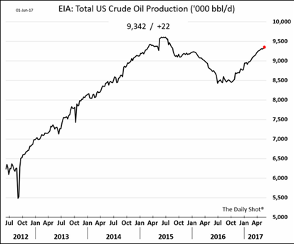 total us crude oil production