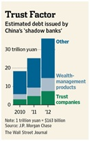 debt issued by China's shadow banks