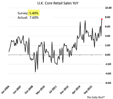 u.k. core retail sales