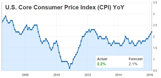 U.S. Core Consumer Price Index