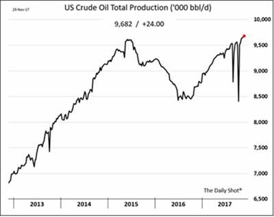 U.S. Crude Oil Total Production