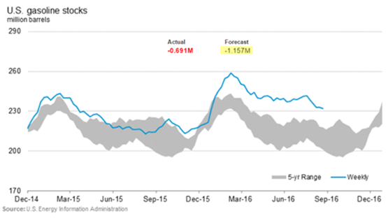 u.s. gasoline stocks