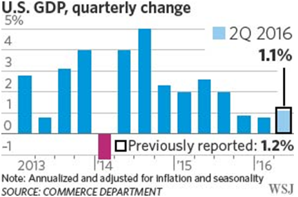 u.s. gdp quarterly change