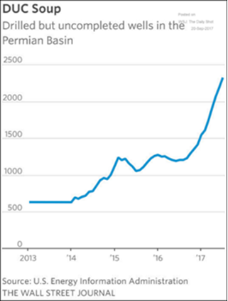 Uncompleted wells in the Permian Basin