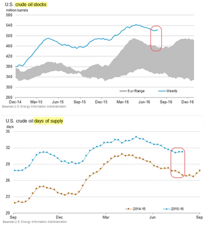 US crude oil stocks and supply