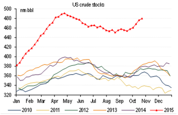 US Crude Stocks 2010-2015