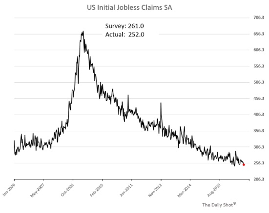 US initial jobless claims 2006-2015