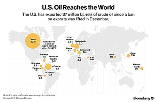 us oil exports